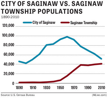 Saginaw city township populations