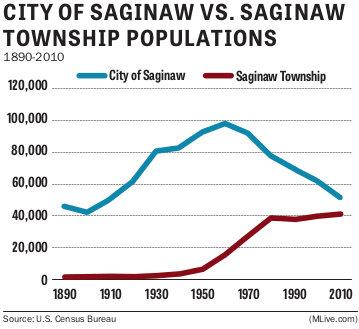 Saginaw city township populations