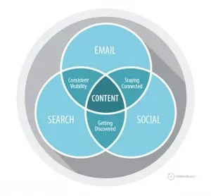 Graphic of the three pillars of content marketing.