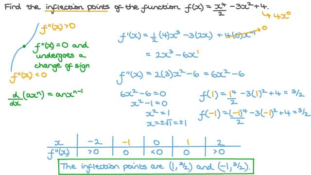 Finding the Inflection Points of a Polynomial Function