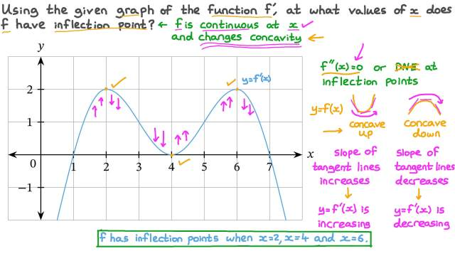Finding the Inflection Points of a Function from the Graph of Its Derivative
