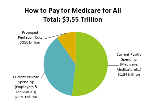 Pie chart showing Medicare for All cost of $3.55 Trillion: $1.84 T from current public spending, $1.36 T from Current private spending, and $350 billion from cutting the Pentagon