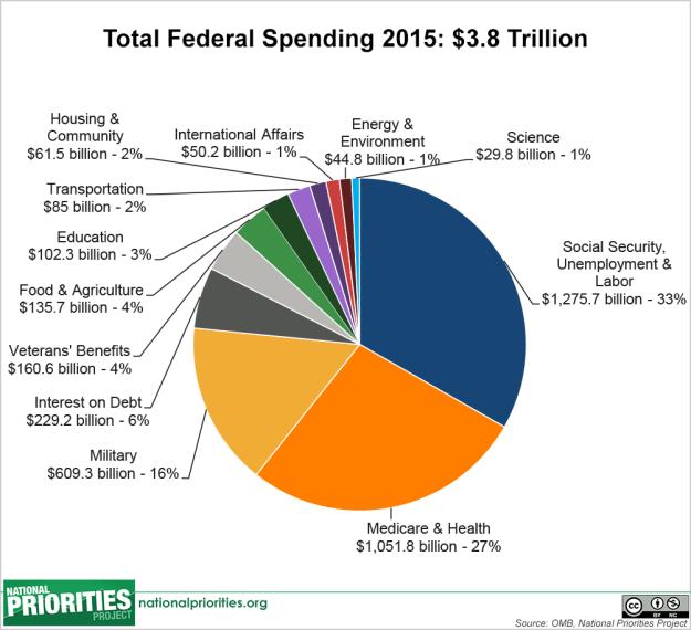 total fed spending