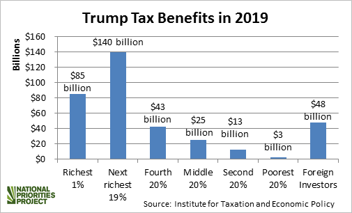 Trump tax cuts who benefits bar chart