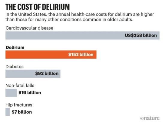 The cost of delirium: bar chart comparing US health-care costs of delirium versus other conditions