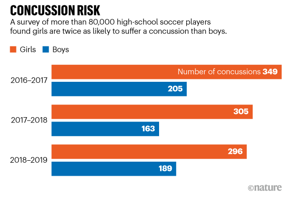 Concussion risk. A survey of ~80k high-school soccer players found girls are twice as likely to suffer a concussion than boys.