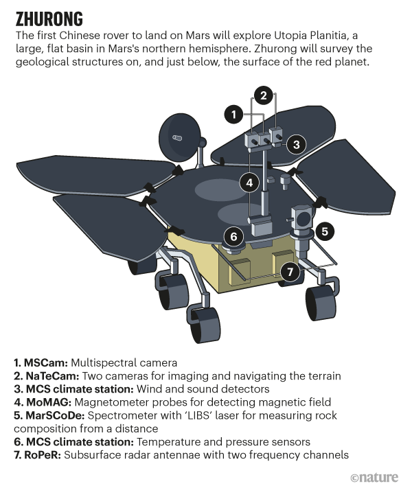 ZHURONG.  A graphics highlighting device carried by a Chinese rover to explore geological structures on Mars.