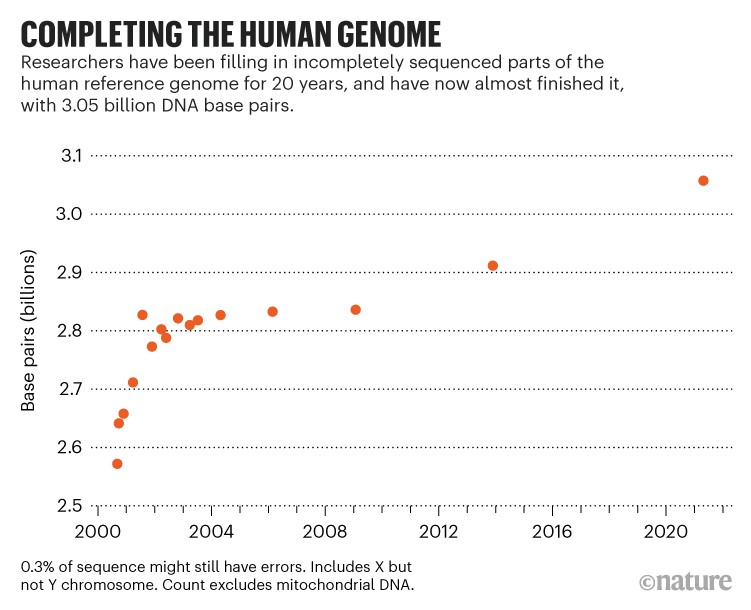 Completing the human genome: Chart showing number of base pairs sequenced since the year 200 up to a total of 3056,899,953.
