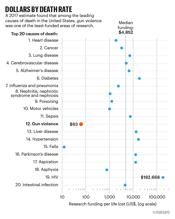 DOLLARS BY DEATH RATE: chart showing the funding in the US for the top 20 causes of death in 2017