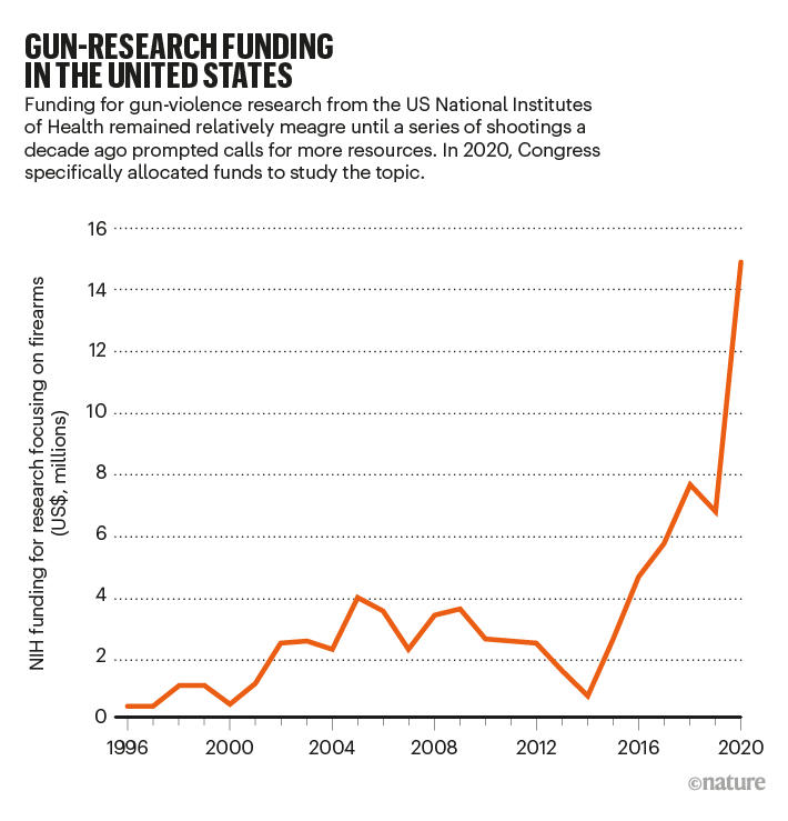 GUN-RESEARCH FUNDING IN THE UNITED STATES: line chart showing NIH funding for gun-violence research between 1996 - 2020