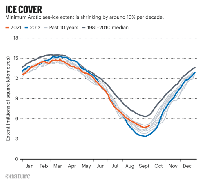 ICE COVER. Chart showing minimum Arctic sea-ice extent is shrinking by around 13% per decade.