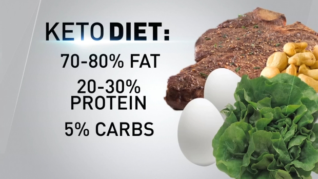 Does the Keto Diet Work?