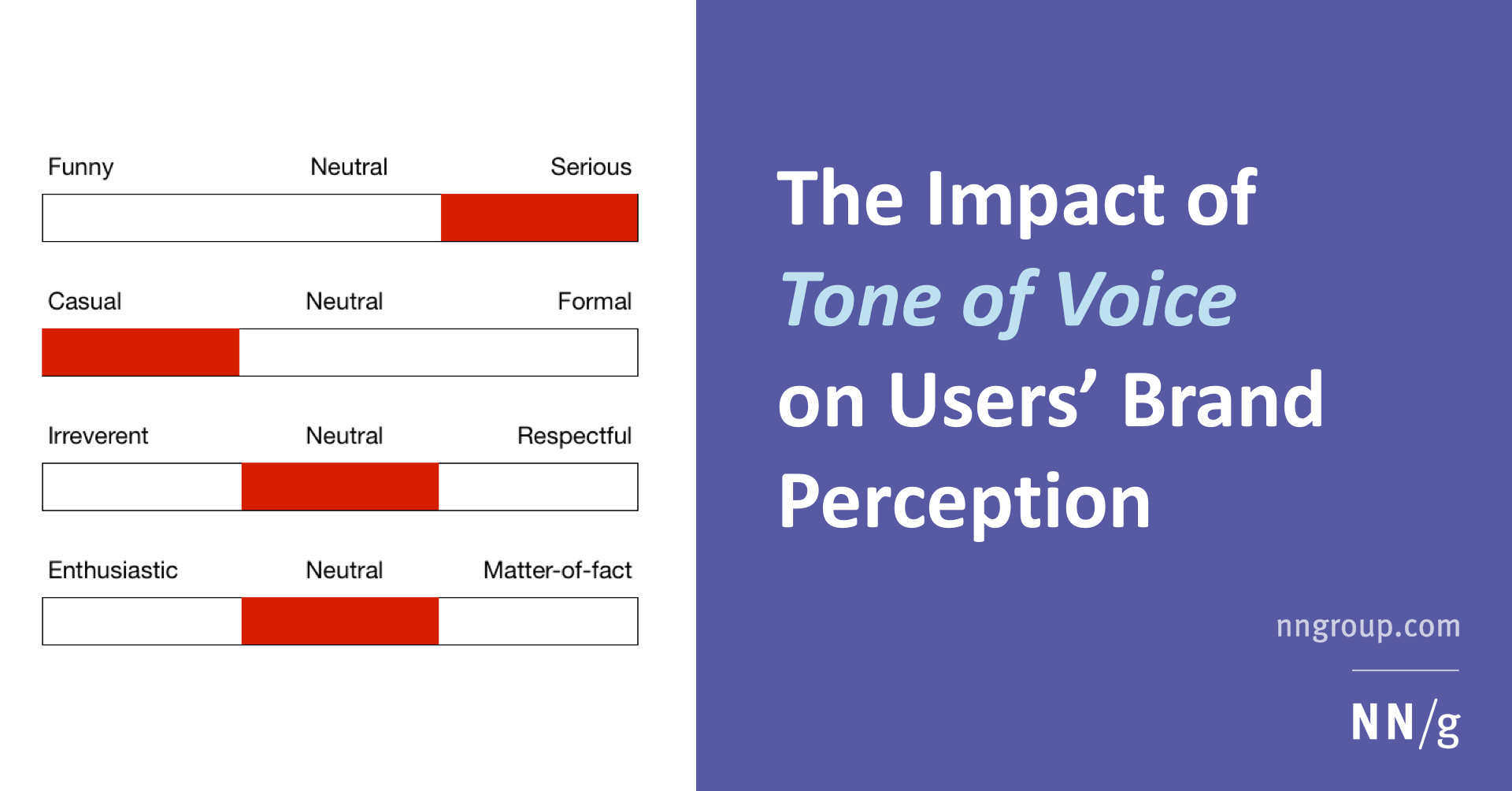 The Impact Of Tone Of Voice On Users Brand Perception