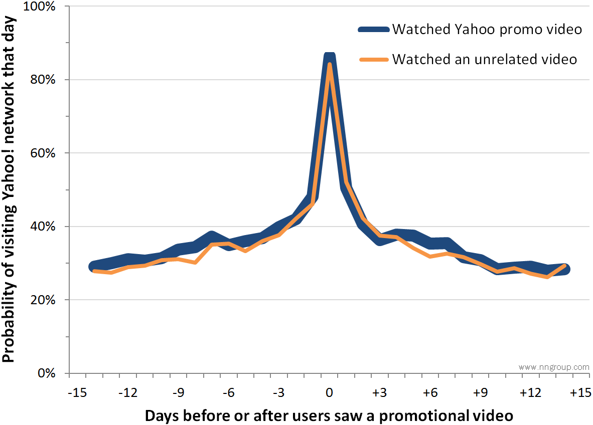 Users visiting a site before and after watching a promotional video for that site as well as a control group taht watched an unrelated video. Chart replotted after data published in Lewis et al. (2011).