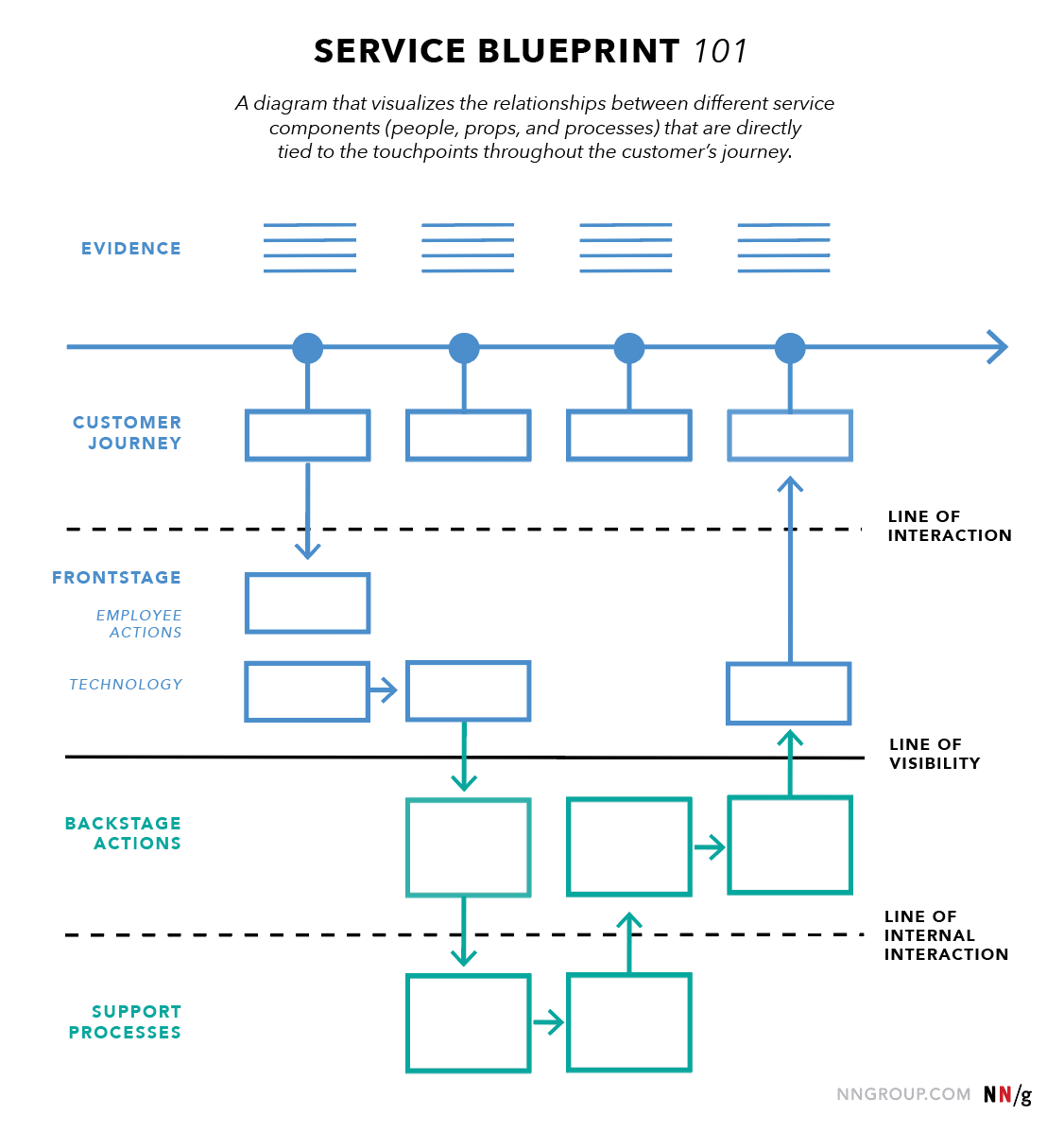 Service Design Blueprint Compound Learning