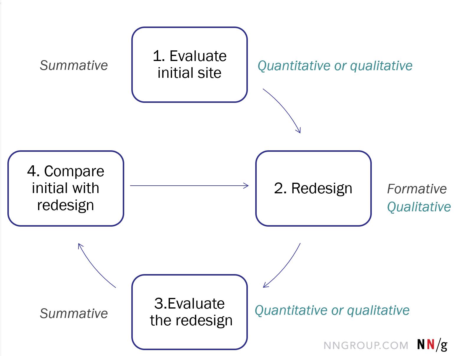 Key Differences Between Qualitative And Quantitative