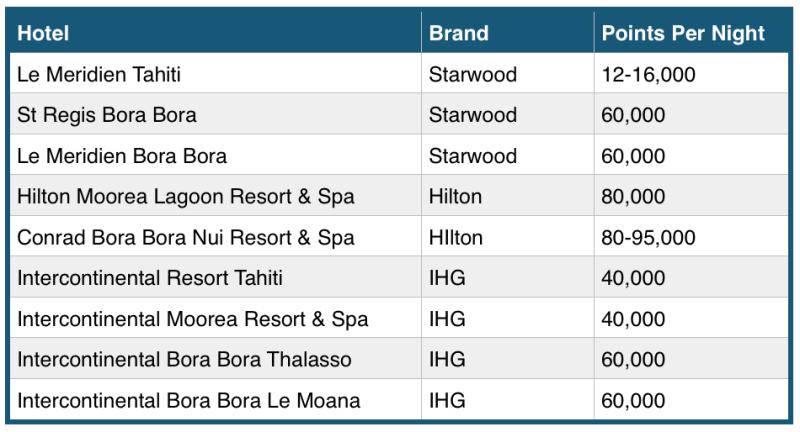 award chart for tahiti flights