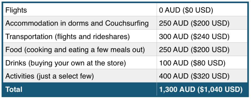 How to travel to australia budget
