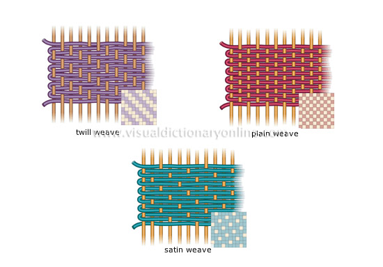 basic weaves visual dictionary