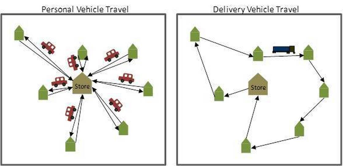 Putting food on the grocery equivalent of a bus requires a lot less mileage than individual trips to the store.