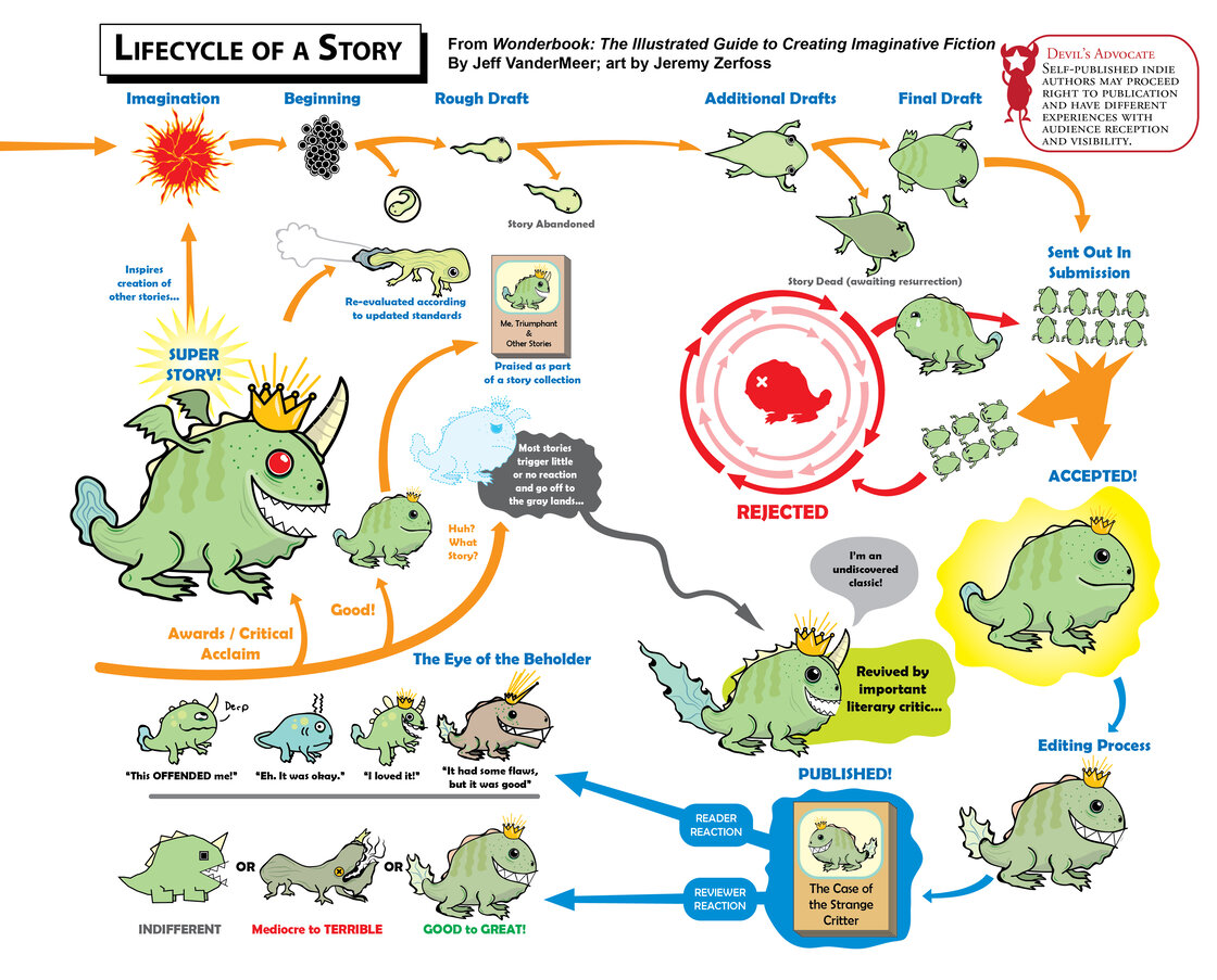 Life Cycle of a Story