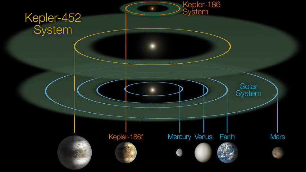 Kepler Telescope Introduces Earth To A Very Distant Cousin ...