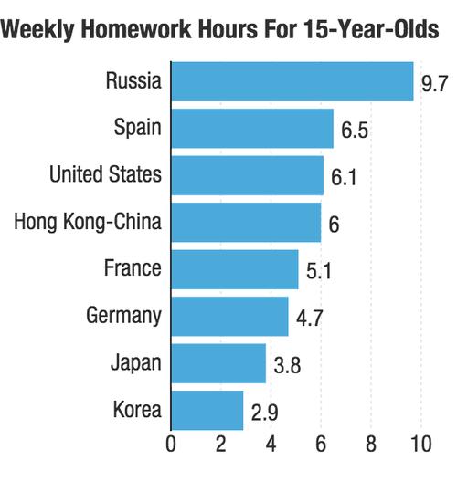 Source: OECD, PISA 2012 Database, Table IV.3.48.