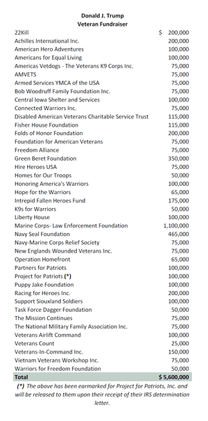 A list of veterans groups Donald Trump says received donations due to his fundraising efforts.