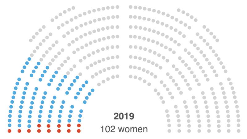 Record Number Of Women In The House