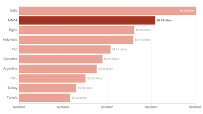 Flush With Cash, China Continues to Borrow Billions From The World Bank