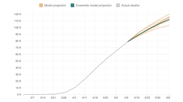 Chart of death projections
