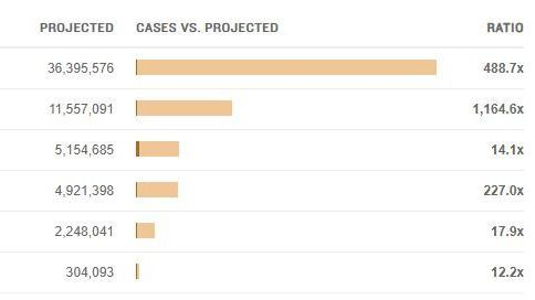 Screenshot of a graph showing projected vs. actual novel coronavirus cases.