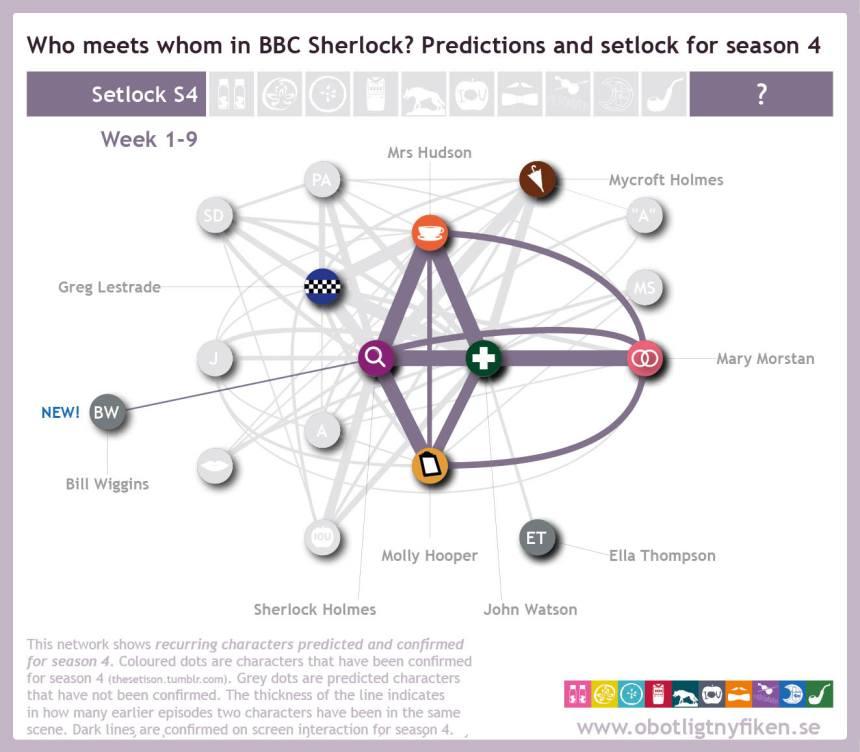 Network-predictions-setlock-w9