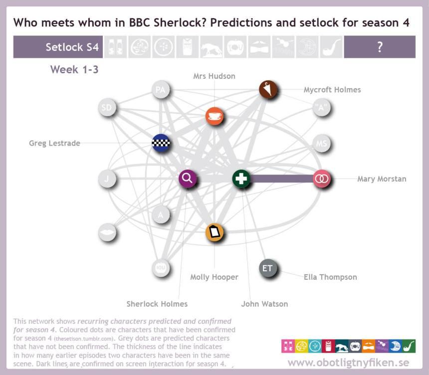 Network-predictions-setlock28