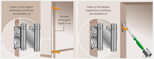 installer une porte battante porte