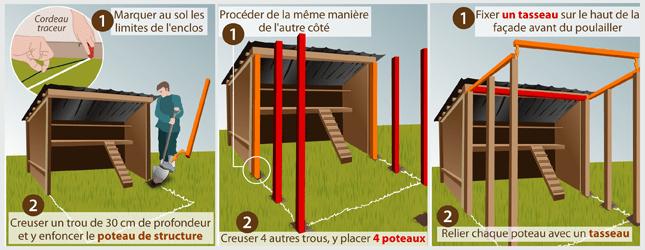 comment construire un enclos a poules
