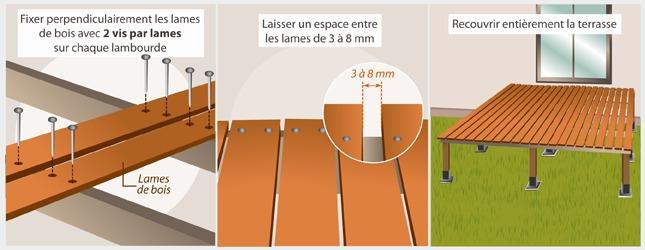 Comment Faire Une Terrasse Sur Pilotis