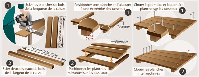 fabriquer une caisse en bois ooreka