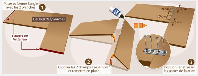 comment fabriquer un bureau d angle