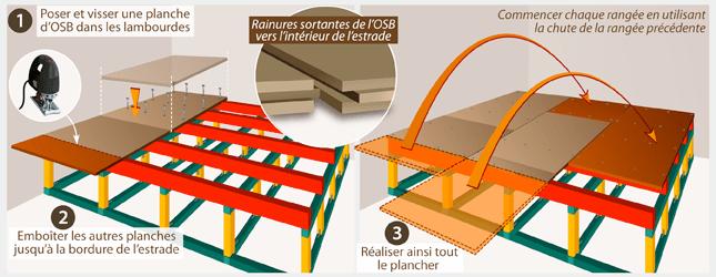 Comment Construire Une Estrade Ooreka