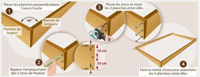 2 assemblez les planches pour former le cadre du lit