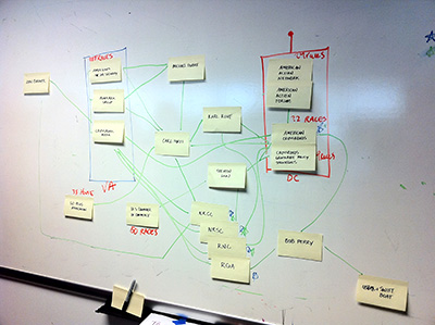 photo of Post-It and marker diagram