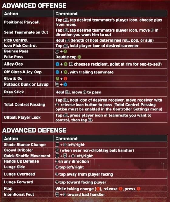 NBA 2K13 Advanced Controls Operation Sports