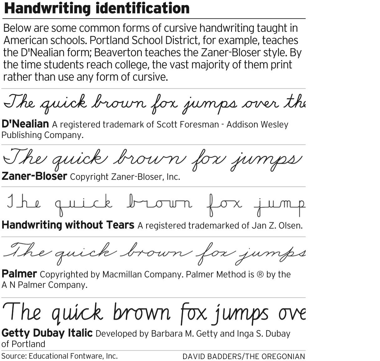 Most College Students Print As Cursive Writing Starts To