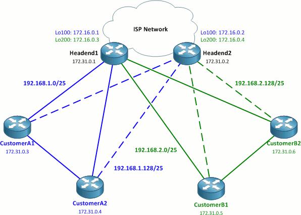dual_DMVPN_topology.png