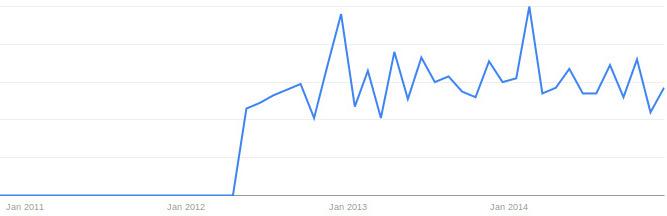 SDN_google_trends.jpg
