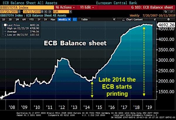 ECB balance sheet chart