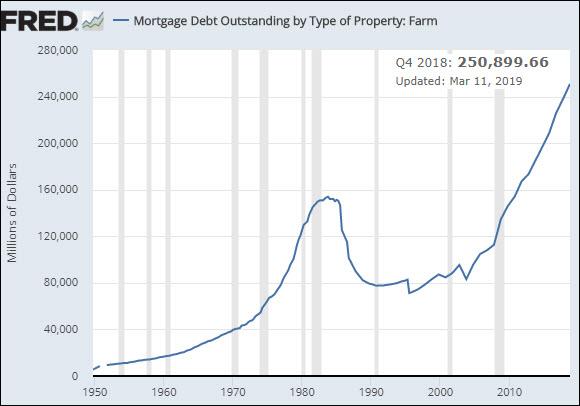 Mortgage debt chart