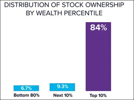 Distribution of Stocks by Wealth Percentile