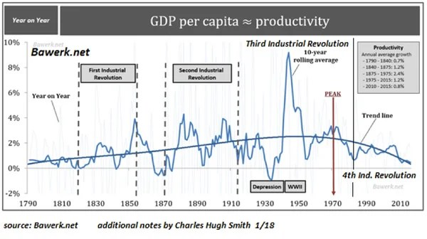 Chart of declining GDP per capita over the past 2 centuries